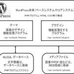WordPressの仕組みと構造